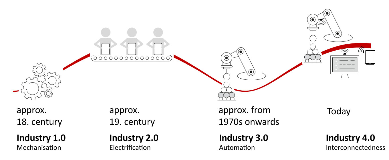 Industry 10 40 Development Graphic